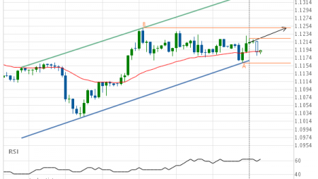 Breach of resistance line imminent by EUR/USD