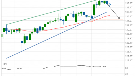 Breach of support line imminent by Johnson & Johnson