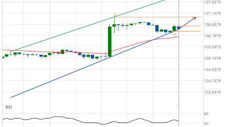 Breach of resistance line imminent by USD/JPY
