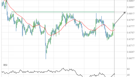 Either a rebound or a breakout imminent on AUD/USD