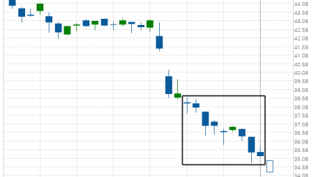 Pfizer Inc. experienced an exceptionally large movement