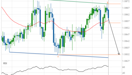Should we expect a breakout or a rebound on EUR/CHF?