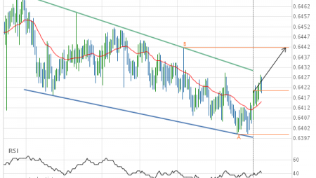 Either a rebound or a breakout imminent on NZD/USD