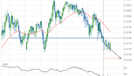 Should we expect a bearish trend on USD/CHF?