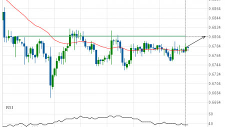 AUD/USD – getting close to psychological price line