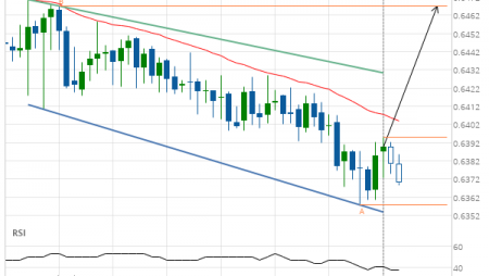 NZD/USD – getting close to resistance of a Channel Down