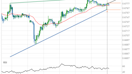 AUD/USD approaching resistance of a Rising Wedge