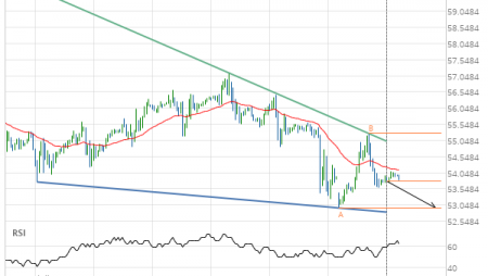Will Light Sweet Crude Oil OCTOBER 2019 have enough momentum to break support?