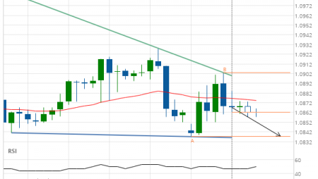 EUR/CHF approaching support of a Descending Triangle