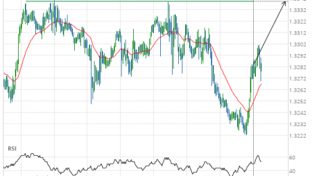 Either a rebound or a breakout imminent on USD/CAD