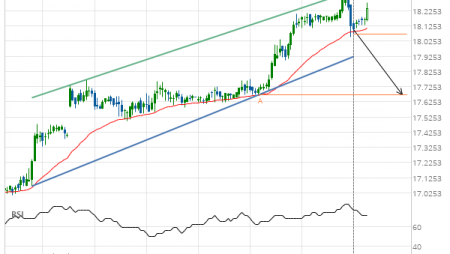 XAG/USD – getting close to support of a Channel Up