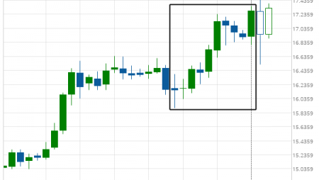 XAG/USD excessive bearish movement