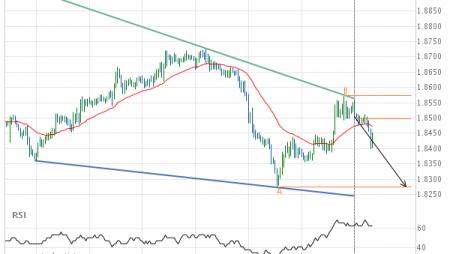 GBP/NZD down to 1.8274