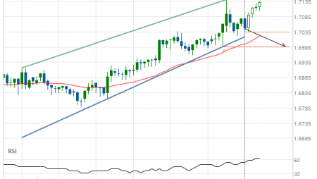 EUR/NZD down to 1.6986