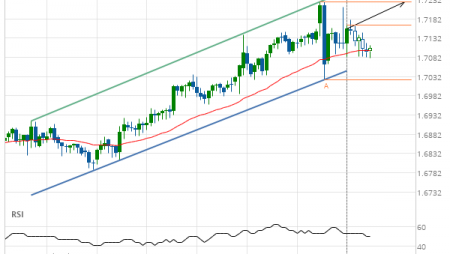 EUR/NZD up to 1.7227
