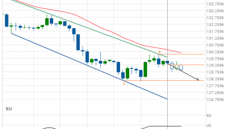 GBP/JPY down to 128.1400