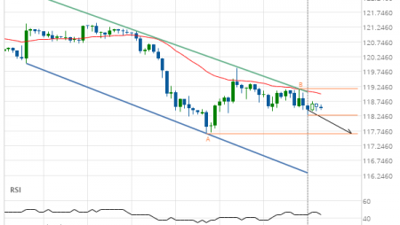 EUR/JPY down to 117.6580