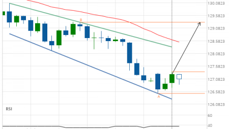 GBP/JPY up to 129.3130