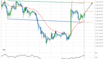 GBP/JPY up to 129.2190