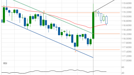 EUR/JPY up to 119.8082