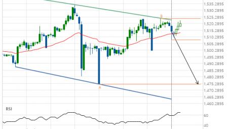 XAU/USD down to 1474.7000