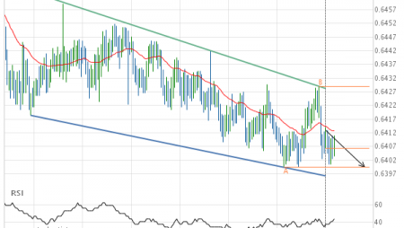 NZD/USD down to 0.6399