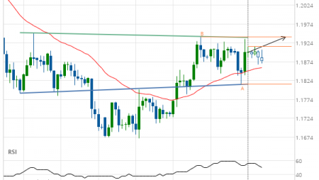 GBP/CHF up to 1.1941