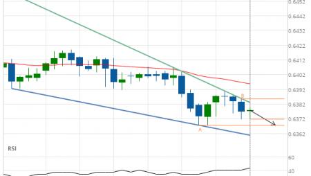 NZD/USD down to 0.6368