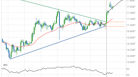 XAG/USD up to 17.8508