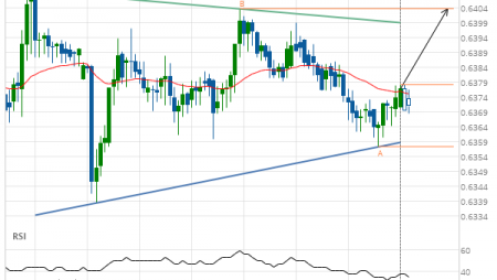 NZD/USD up to 0.6403