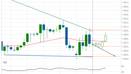 EUR/CHF down to 1.0837