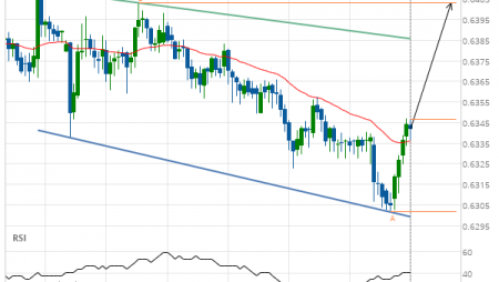 NZD/USD up to 0.6403