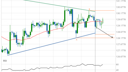 GBP/JPY down to 128.1810