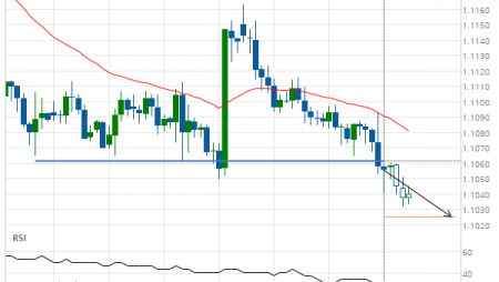 EUR/USD down to 1.1026