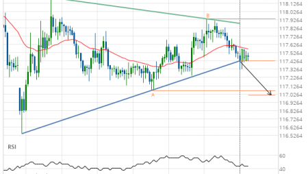EUR/JPY down to 117.0143