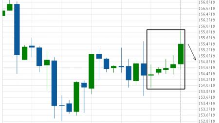 US T-Bond excessive bullish movement