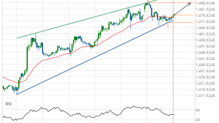 Gold Front Month up to 1486.7000