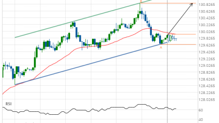 10 year T-Note up to 130.8594