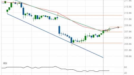 Home Depot Inc. (HD) up to 209.25