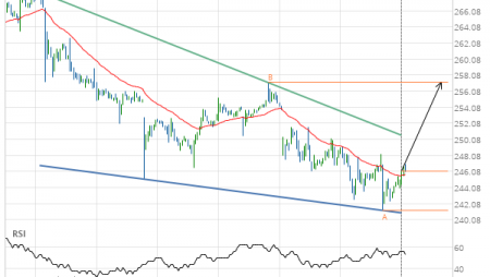 Unitedhealth Group Inc. (UNH) up to 257.16