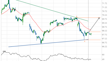 Exxon Mobil Corp. (XOM) up to 69.88