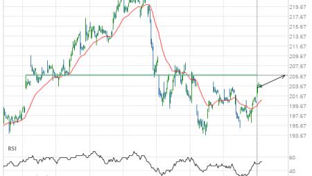 Goldman Sachs Group Inc. () up to 205.84