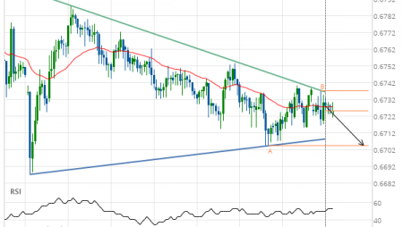Breach of support line imminent by AUD/USD