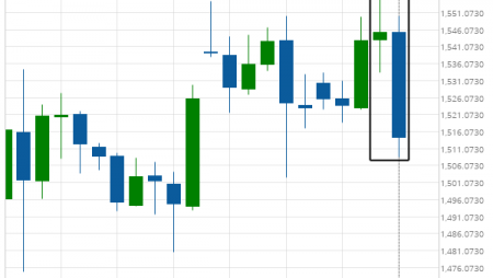 XAU/USD experienced an exceptionally large movement