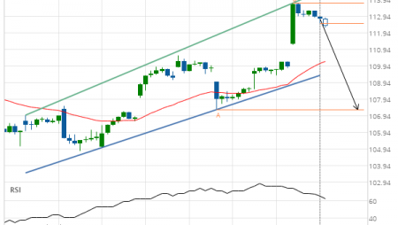 Breach of support line imminent by Jpmorgan Chase & Co.