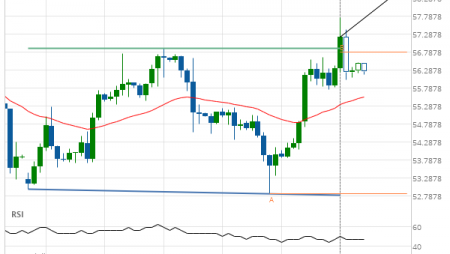 Resistance line breached by Light Sweet Crude Oil OCTOBER 2019