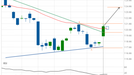 American Express Co. –  resistance line breached