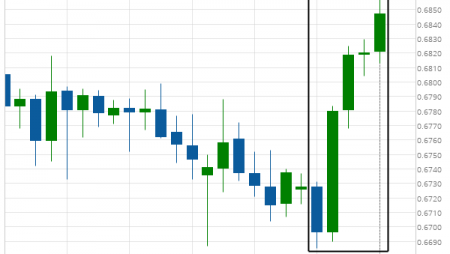 What's going on with AUD/USD?