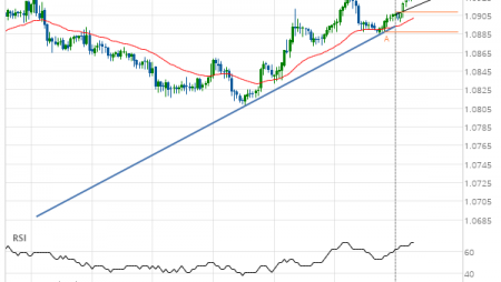 EUR/CHF approaching resistance of a Ascending Triangle