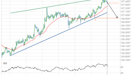 USD/JPY – getting close to support of a Rising Wedge